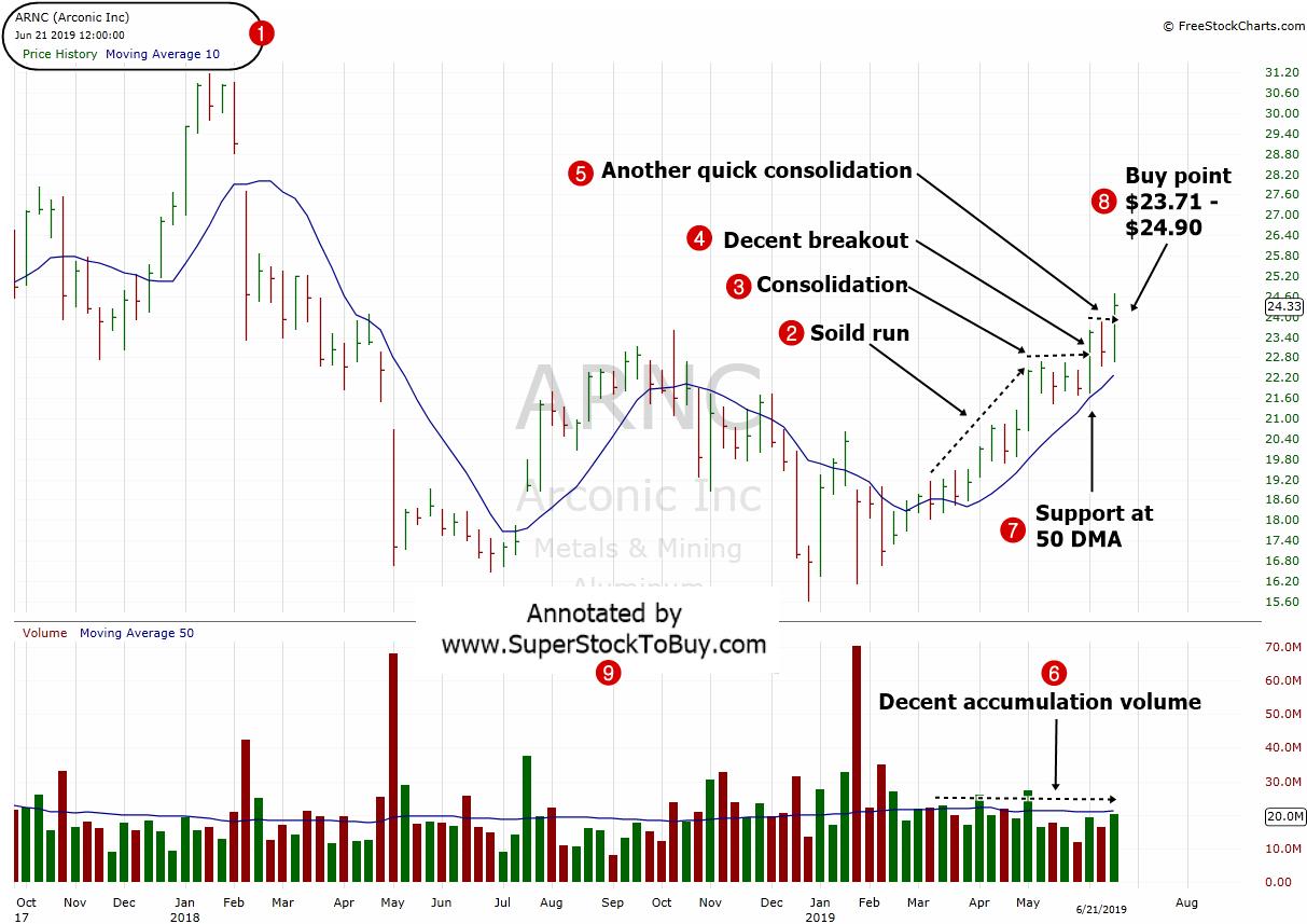 Stock under $50 dollars to Buy – ( $ARNC ) – June 24, 2019