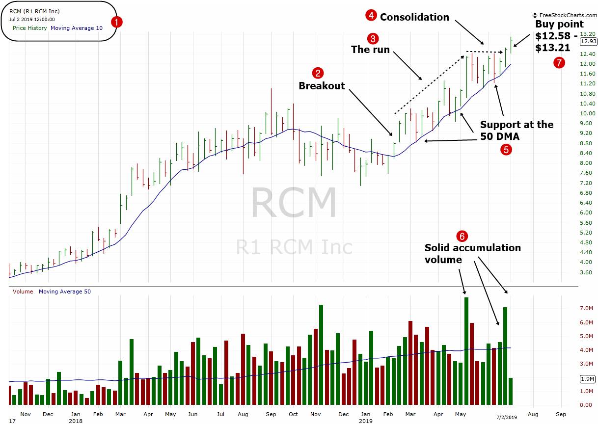 R1-RCM-Inc.-RCM-Weekly-Chart-July-2019