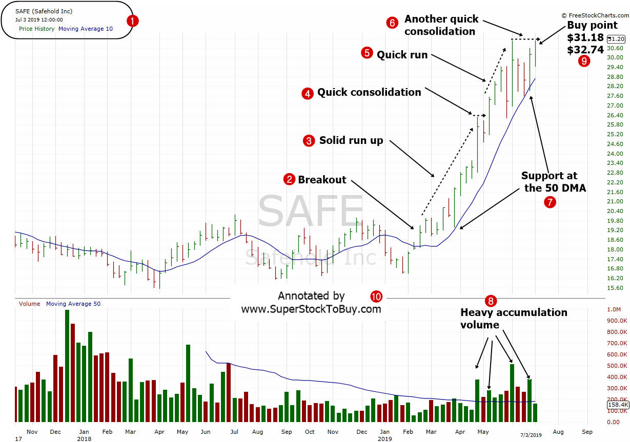 Safehold-Inc.-SAFE-WSafehold Inc. ( $SAFE ) -  Weekly Chart - July 2019eekly-Chart-July-2019