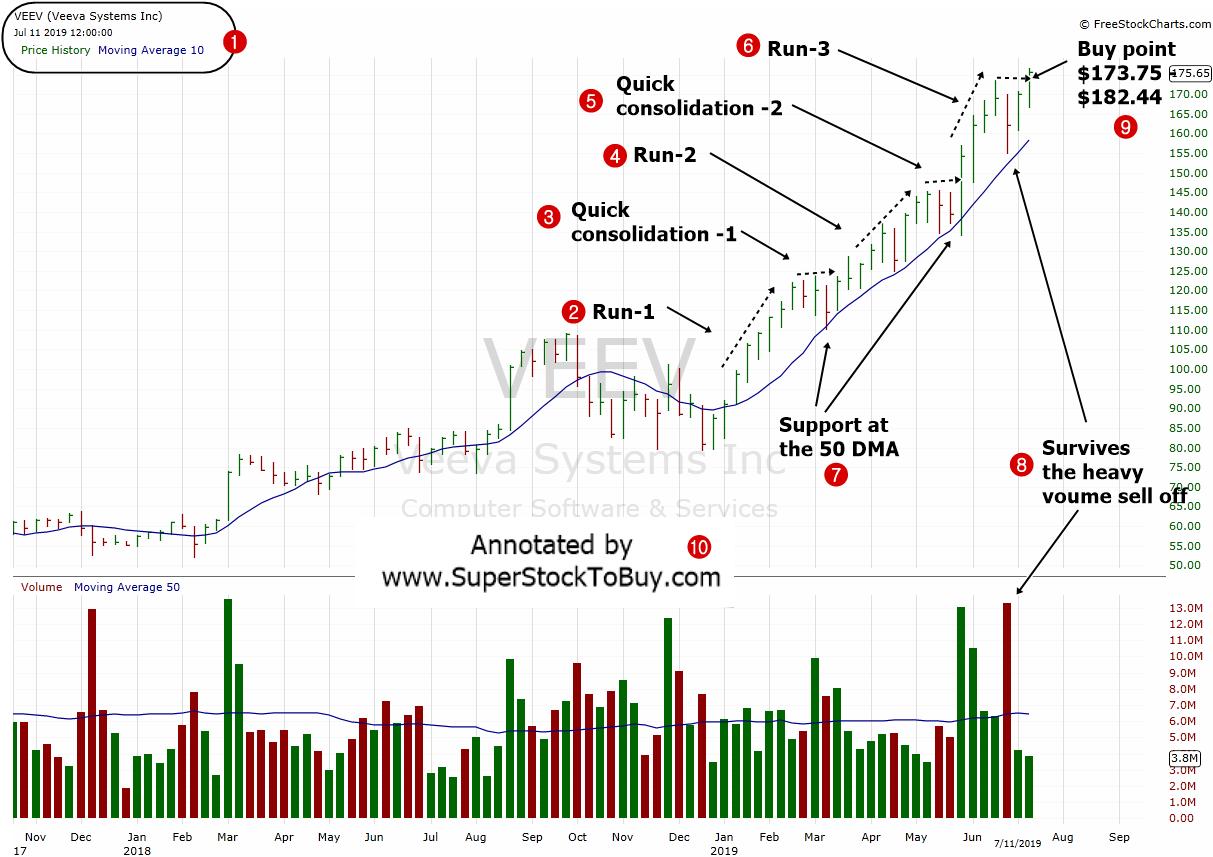 Veeva-Systems-Inc.-VEEV-Weekly-Chart-July-2019