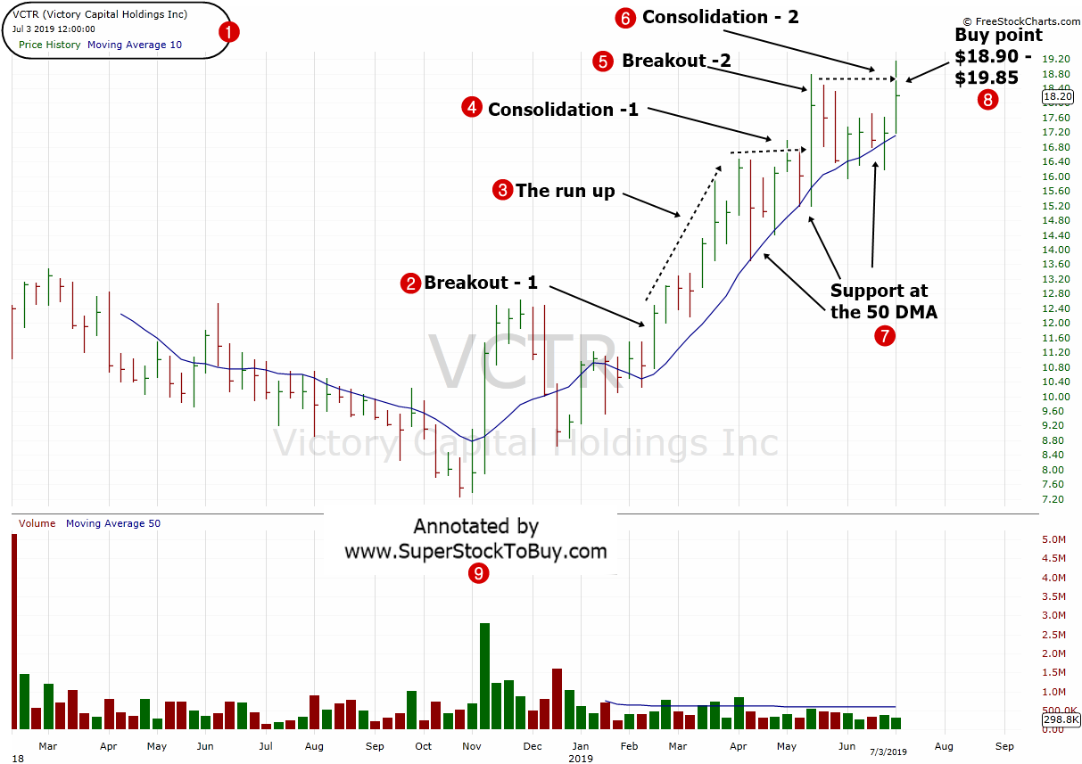 Victory-Capital-Holdings-Inc.-VCTR-Weekly-Chart-July-2019