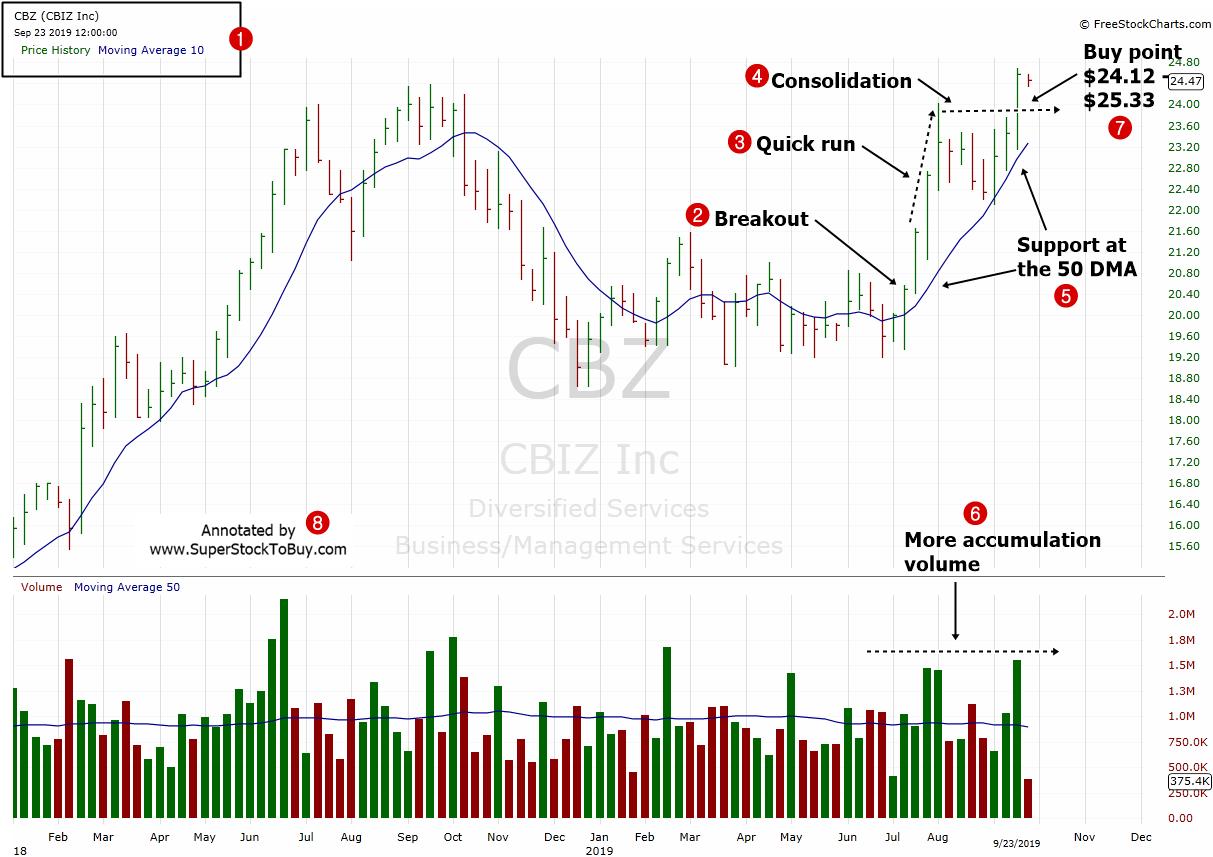 CBIZ-Inc.-CBZ-Weekly-Chart-September-2019