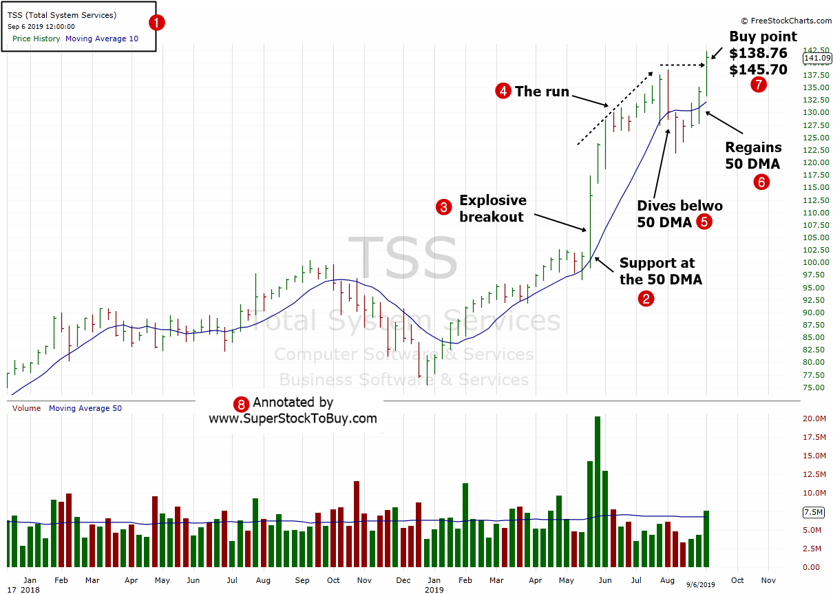 Best Stock To Buy - Total System Services Inc. ( TSS ...