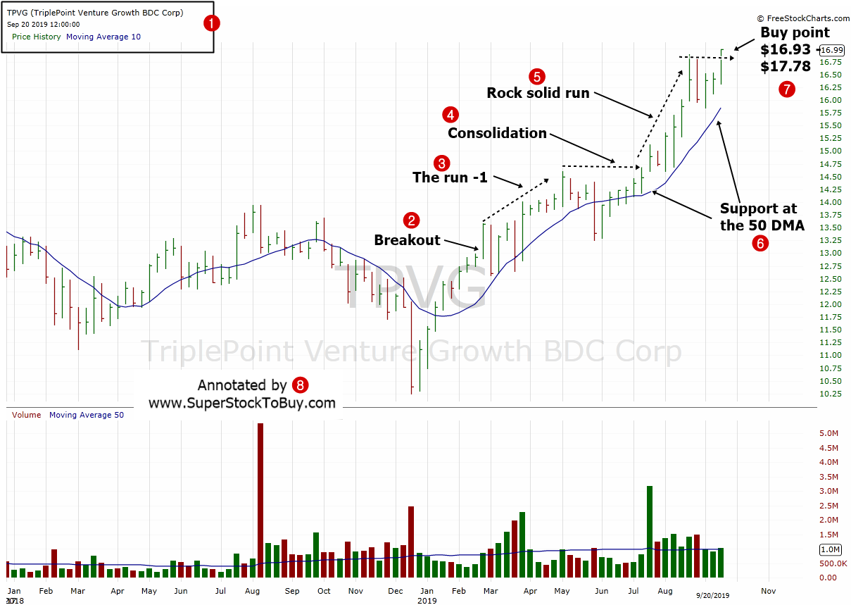 TriplePoint Venture Growth BDC Corp. ( $TPVG ) - Weekly Chart September 2019