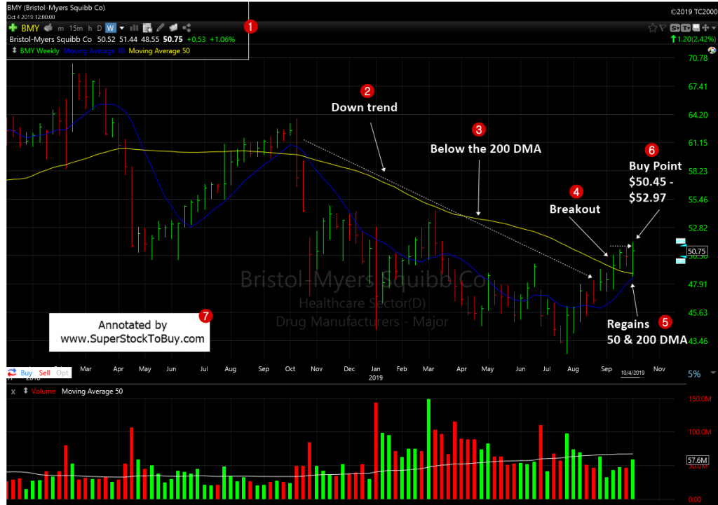 Bristol-Myers Squibb Company ( $BMY ) - Weekly Chart October 2019